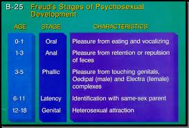 five psycho sexual stages of freuds psychoanalytic theory Psychoanalytic theory originated from work of sigmund freud  in terms of a series of five psychosexual stages these stages are oral, anal, phallic, latency and .